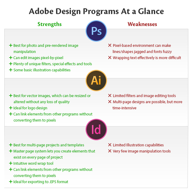 adobe design programs at a glance, photoshop illustrator in design